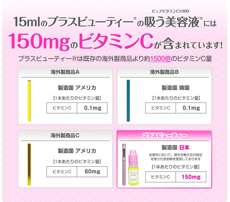 1000mgのビタミンCが含まれています